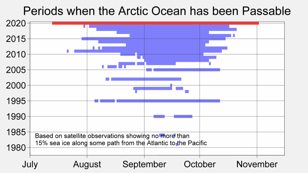 A graph that shows Periods when the Arctic Ocean has been Passable, from July through mid-November